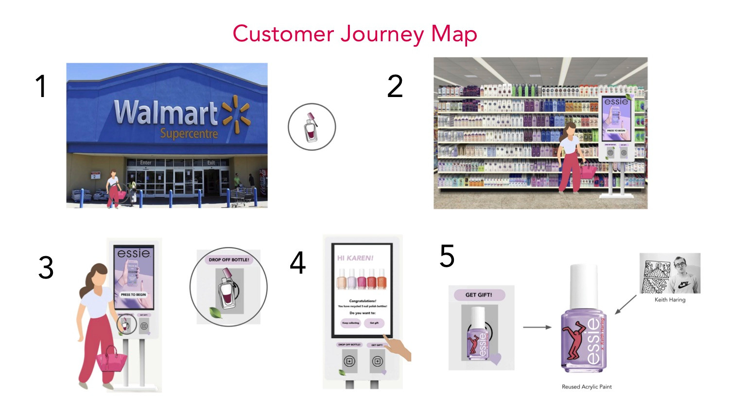 User journey map that shows how an individual participates in our trade in program