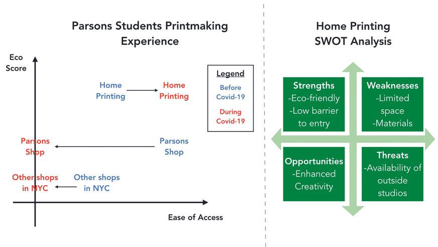 A chart showing the correlation between access and eco-score and a SWOT analysis of home printing.