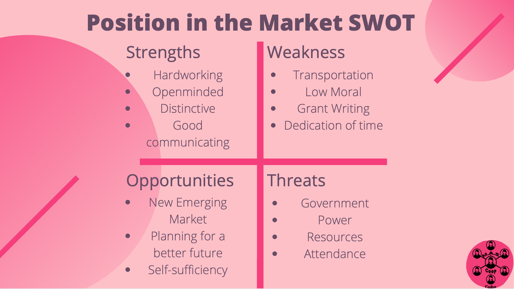 Strengths for this Coop include being distinctive and in an emerging market, a threat is resources.