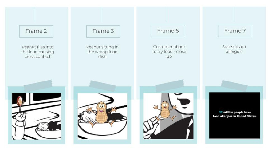 Here is a snippet of the animation we created which curated why the problem of food intolerances can be deadly.