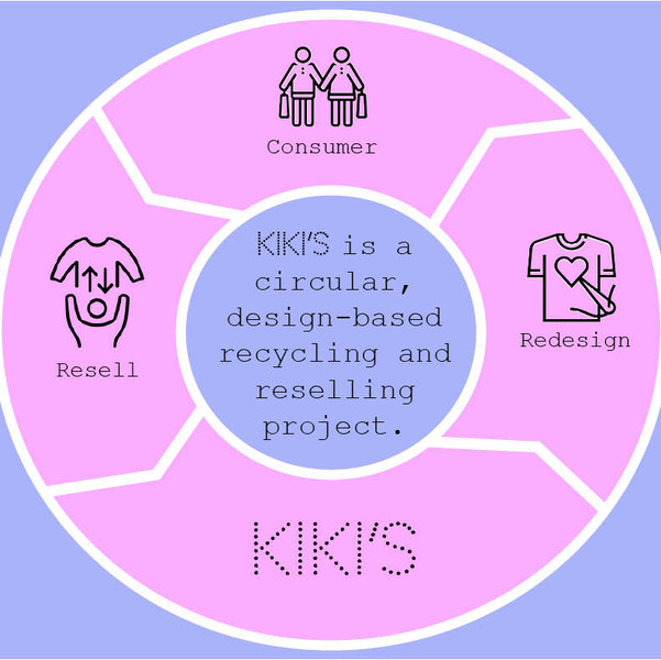 Kiki's Recycling and Reselling