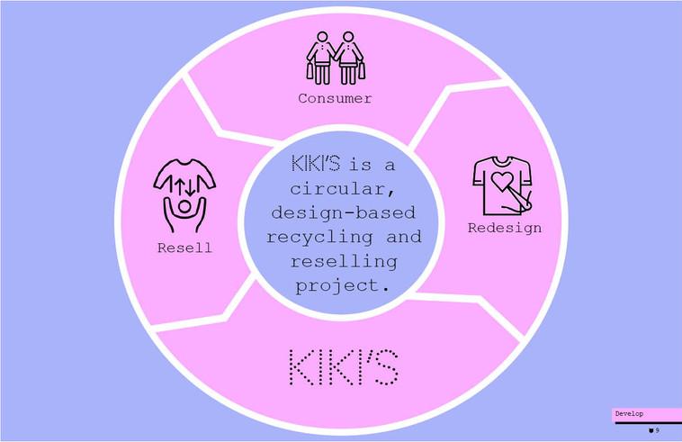 Kiki's business model