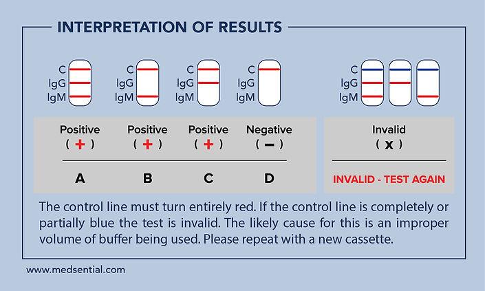 medsential_test-results_test2.jpg