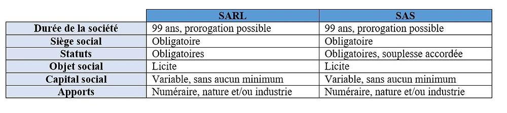 tableau comparatif forme de société SAS et SARL