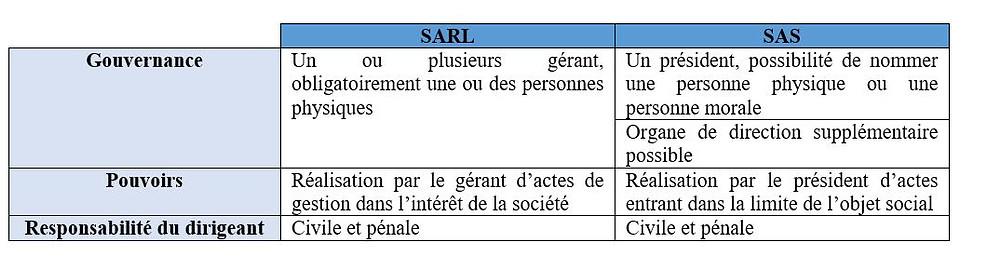 tableau comparatif SAS et SARL