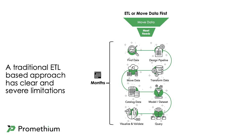 Limitations of ETL approach