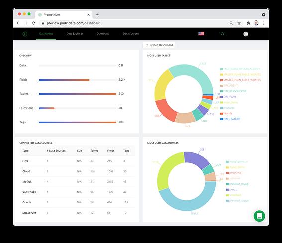 Promethium Data Fabric With Active Metadata.png