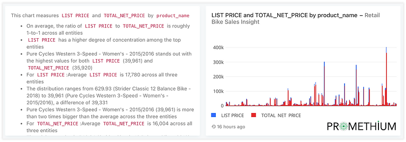 Promethium Storyteller Analytics Chart Narration