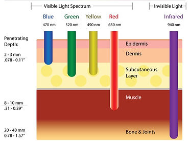 lumasoothe_depth_of_light_therapy_penetr