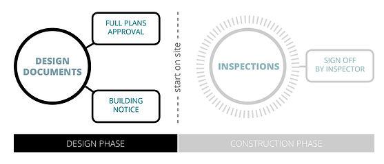 building regulations design process