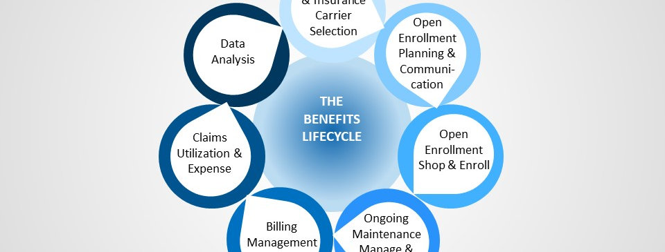 Benefits Management Static (4x3)
