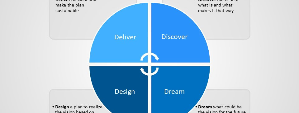 Appreciative Inquiry Static (4x3)
