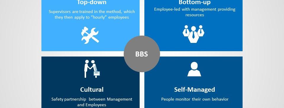 Behavior Safety Static (4x3)