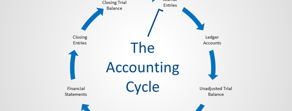Accounting Cycle Static (4x3)