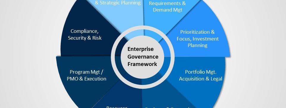 Architecture Governance Static (4x3)