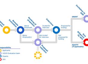 EIC Accelerator - Evaluation procedure