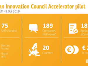 EIC Accelerator released the Oct 9th cut-off results:  75 SMEs will be funded with €278M+