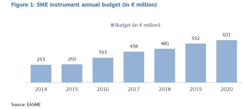 SME Instrument 2020 Budget.png