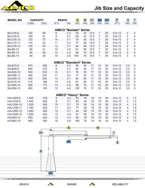 JIB Size & Capacity