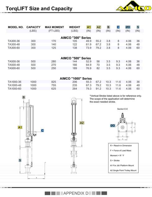 TorqLIFT Size & Capacity