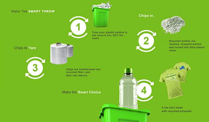 recycle poly - Bear Fiber, Inc., fiber,