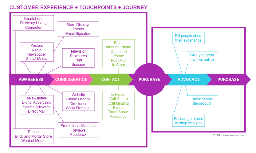 Sears Co and Studio S Customer Experience and Touchpoints Diagram