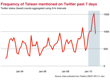 On Taiwan's Election