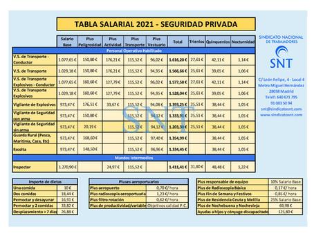 TABLA SALARIAL SEGURIDAD PRIVADA 2021