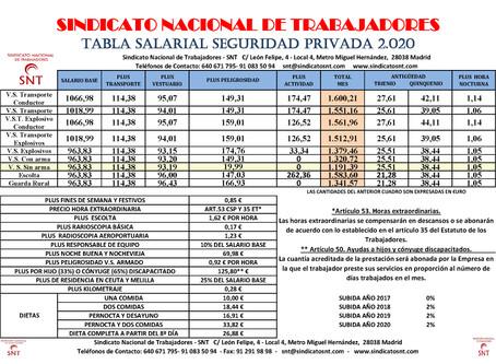TABLAS SALARIALES 2020 SEGURIDAD PRIVADA