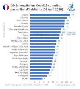 Décès hospitaliers Covid19 cumulés, par million d'habitants [06 Avril 2020]