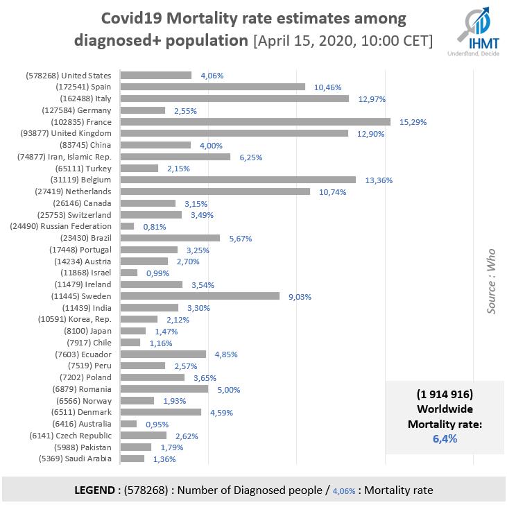 Covid19 Mortality rate estimates among diagnosed+ population