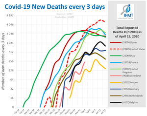 Covid19 new deaths every 3 days