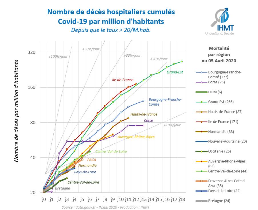 Décès hospitaliers Covid19 cumulés par région et par million d'habitants, depuis J0