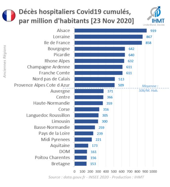 Décès Hospitaliers Covid19 cumulés, par million d'habitants - Au 23 Nov. 2020