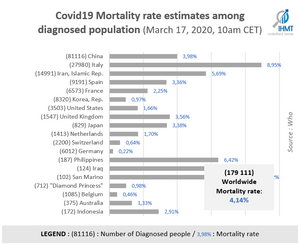 Graph, countries, Death rate, mortality rate, covid19, coronavirus, who, IHMT