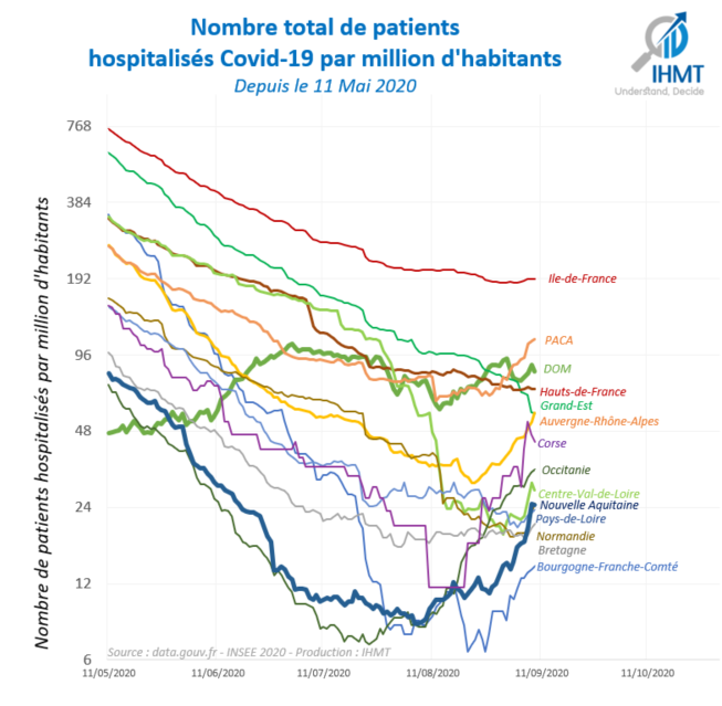 Projection du nombre de patients hospitalisés Covid19 par million d'habitants
