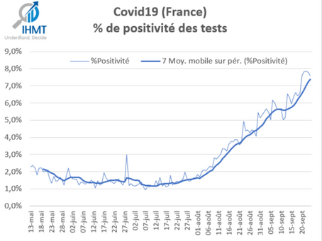 Dernier Bilan Covid19 (Coronavirus) - Données issues du ministère (Data.Gouv.fr) - 27/09/2020