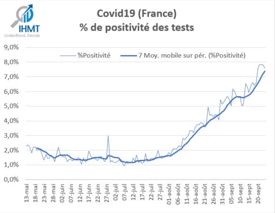 Covid19: Taux de positivité des tests virologiques en France depuis le 11 Mai 2020