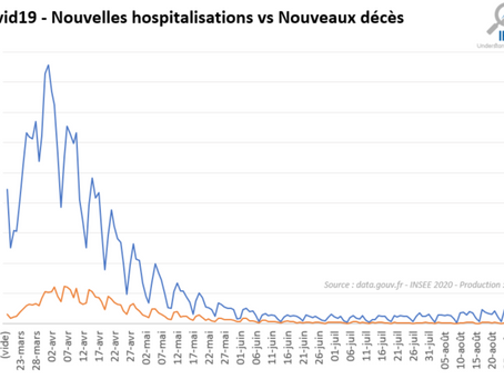 01/09/2020 : Bilan Covid19 et projections du nombre de patients