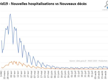 01/09/2020 : Bilan Covid19 et projections du nombre de patients