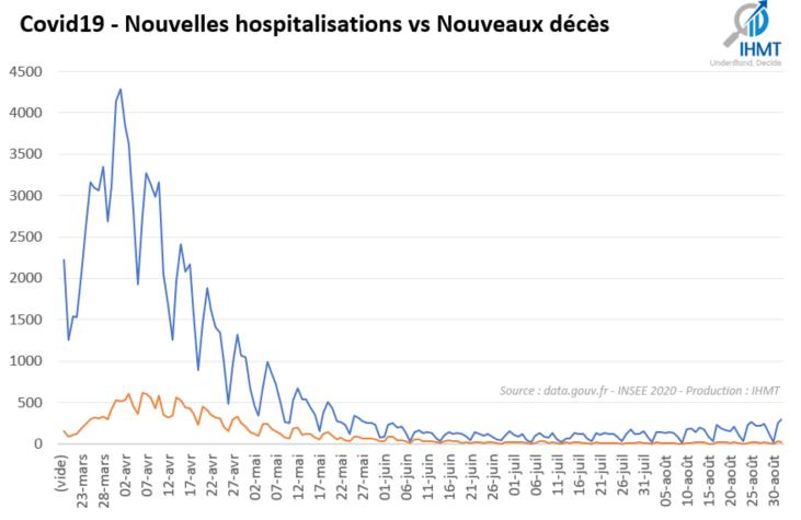 Covid19 - Nouvelles hosptialisations vs Nouveaux décès