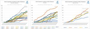 Décès hospitaliers par million d'habitants Nouvelle-Aquitaine, Occitanie, Pays de Loire