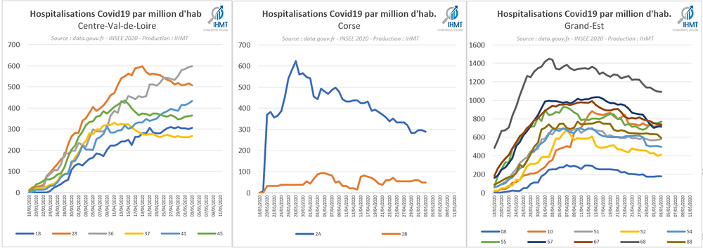 Hospitalisations Covid19 par million d'habitants, Centre Val de Loire, Corse, Grand-Est
