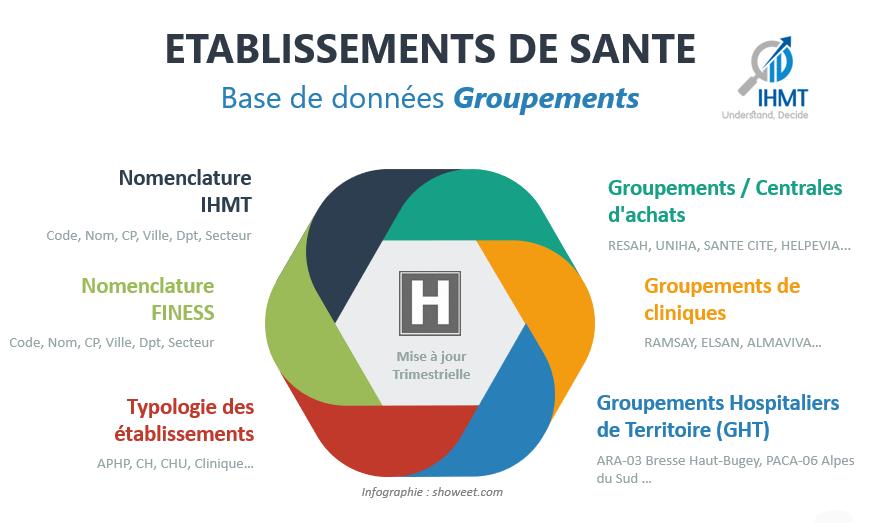 Etablissements de Santé - Base de données Groupements / Centrales d'achats, Groupements de cliniques et GHTs