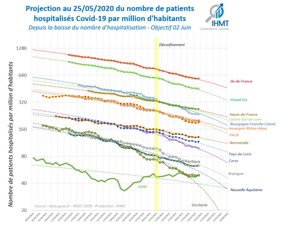Projection du nombre de patients hospitalisés Covid19 par million d'habitants