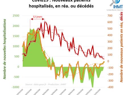 25/05/2020 : Bilan Covid19 et projections du nombre de patients