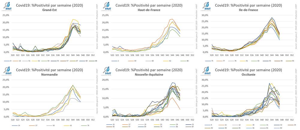 Covid19: Evolution du taux de positivité depuis (Mai 2020)