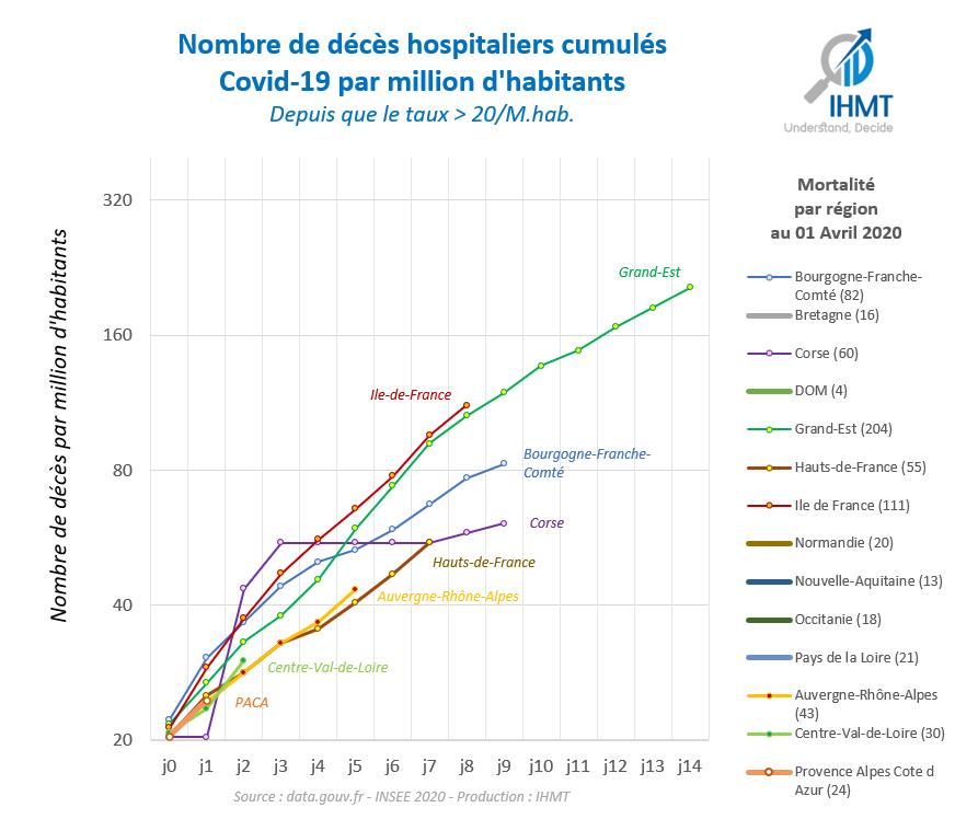 Régions de France, nombre de décès