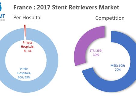 France : Neurovascular Stent Retrievers Market (2017)