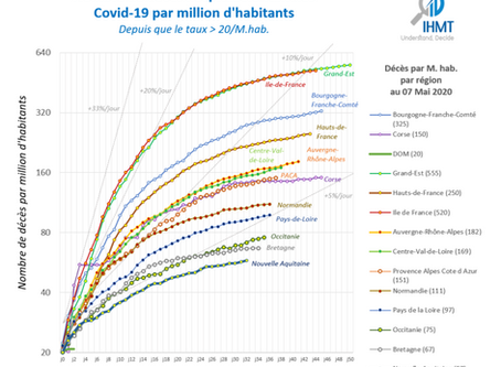France 07/05/2020 : Bilan Covid19 à l'hôpital, par région, par département
